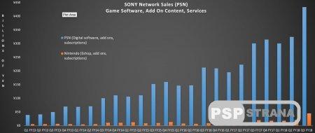 Прибыль PSN существенно превосходит конкурентов